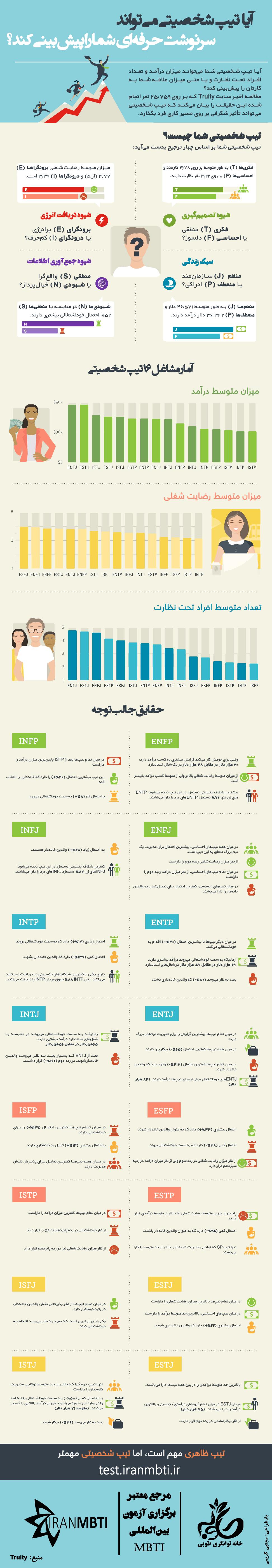 Personality-Predicts---Truity--Farsi